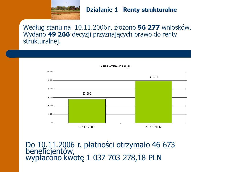 Według stanu na 10.11.2006 r. złożono 56 277 wniosków.