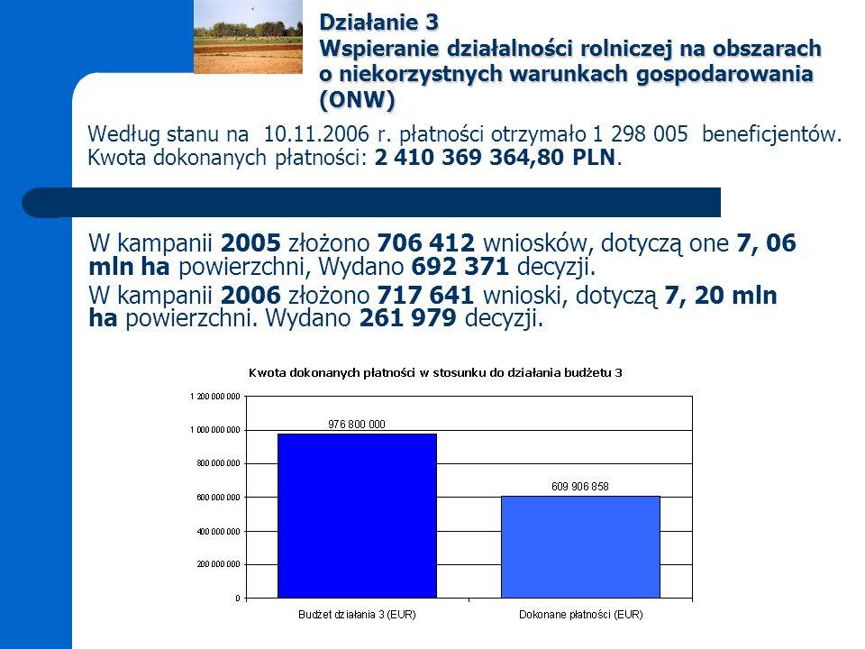 Według stanu na 10.11.2006 r. płatności otrzymało 1 298 005 beneficjentów.