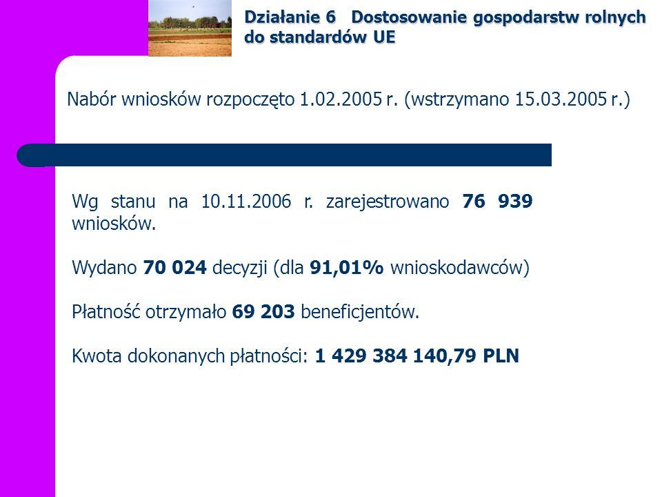 Nabór wniosków rozpoczęto 15.12.2004 r.Do 10.11.2006 r.