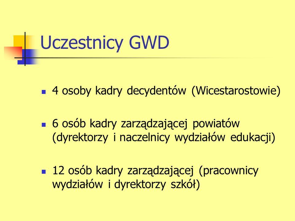 Uczestnicy GWD 4 osoby kadry decydentów (Wicestarostowie) 6 osób kadry zarządzającej powiatów (dyrektorzy i naczelnicy wydziałów edukacji) 12 osób kadry zarządzającej (pracownicy wydziałów i dyrektorzy szkół)