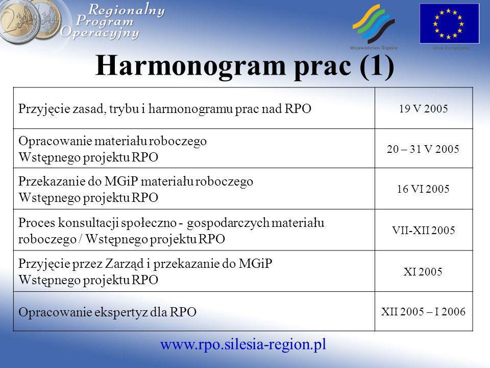 www.rpo.silesia-region.pl Przyjęcie zasad, trybu i harmonogramu prac nad RPO 19 V 2005 Opracowanie materiału roboczego Wstępnego projektu RPO 20 – 31