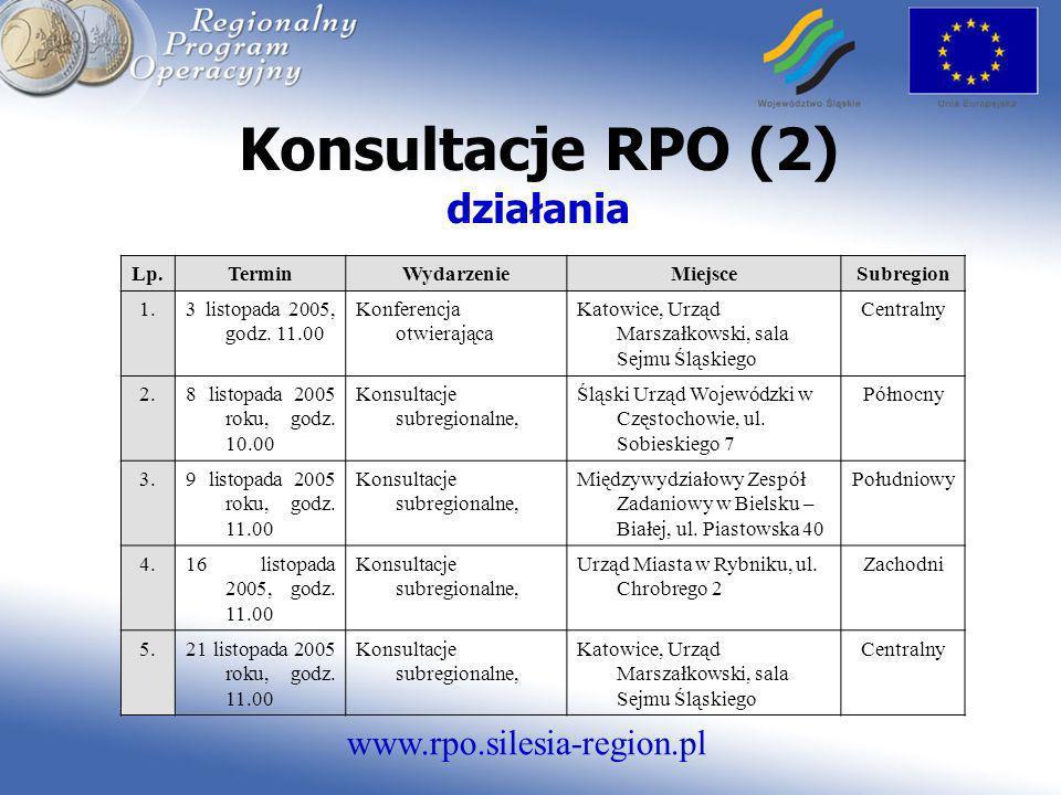 www.rpo.silesia-region.pl Konsultacje RPO (2) działania Lp.TerminWydarzenieMiejsceSubregion 1.3 listopada 2005, godz. 11.00 Konferencja otwierająca Ka