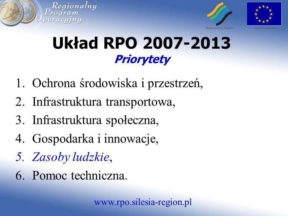 www.rpo.silesia-region.pl Układ RPO 2007-2013 Priorytety 1.Ochrona środowiska i przestrzeń, 2.Infrastruktura transportowa, 3.Infrastruktura społeczna,
