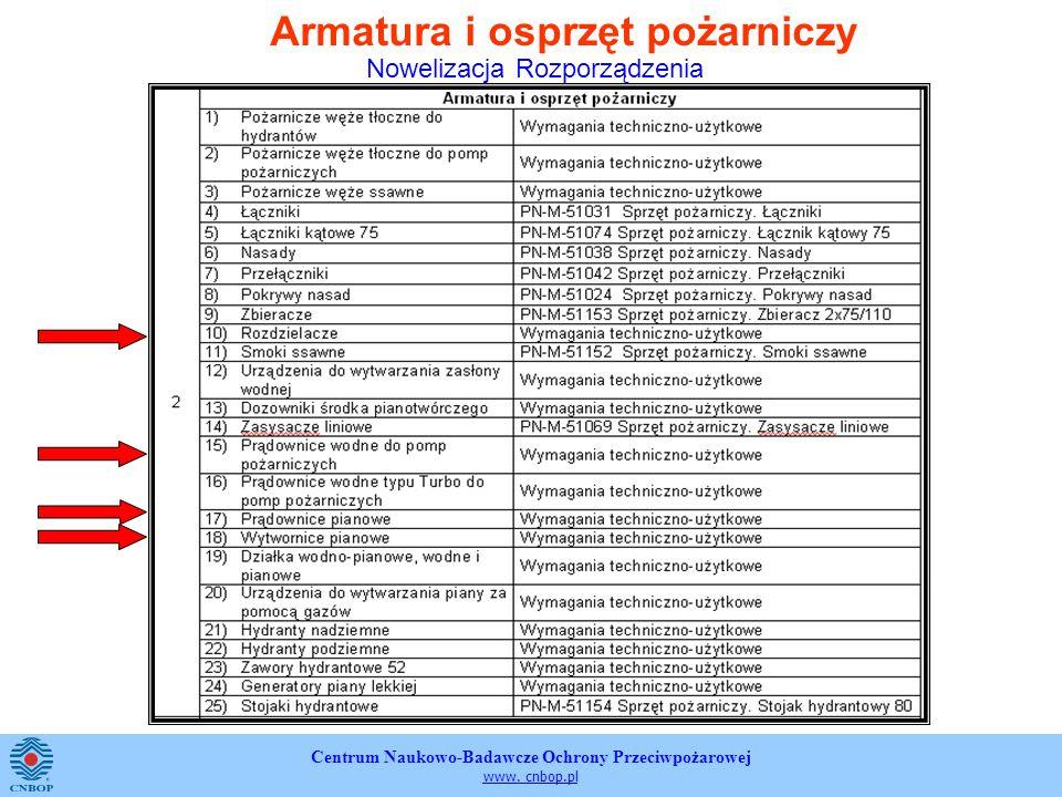 Centrum Naukowo-Badawcze Ochrony Przeciwpożarowej www. cnbop.pl Armatura i osprzęt pożarniczy Nowelizacja Rozporządzenia