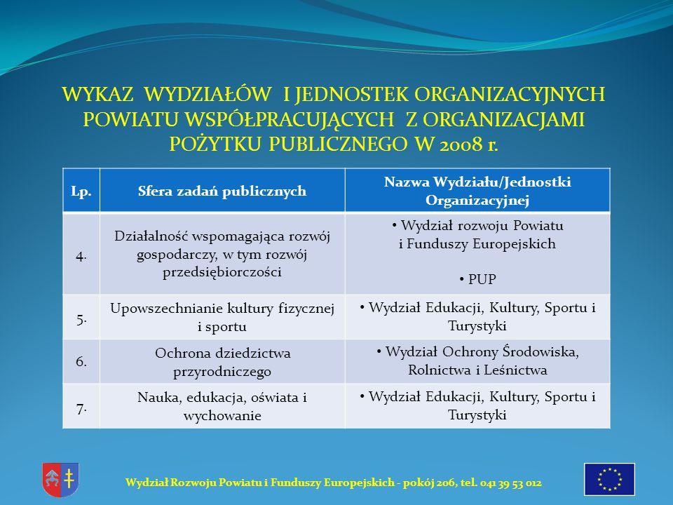 Wydział Rozwoju Powiatu i Funduszy Europejskich - pokój 206, tel. 041 39 53 012 Dziękuję za uwagę