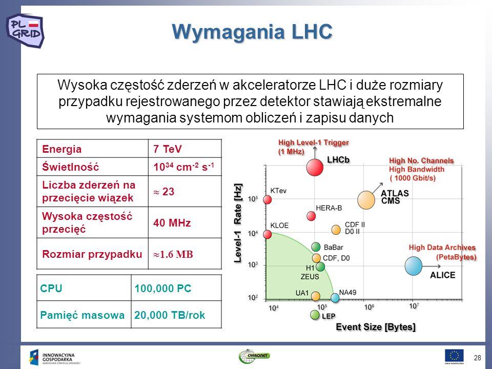Wymagania LHC 28 Wysoka częstość zderzeń w akceleratorze LHC i duże rozmiary przypadku rejestrowanego przez detektor stawiają ekstremalne wymagania systemom obliczeń i zapisu danych Energia7 TeV Świetlność10 34 cm -2 s -1 Liczba zderzeń na przecięcie wiązek 23 Wysoka częstość przecięć 40 MHz Rozmiar przypadku 1.6 MB CPU100,000 PC Pamięć masowa20,000 TB/rok