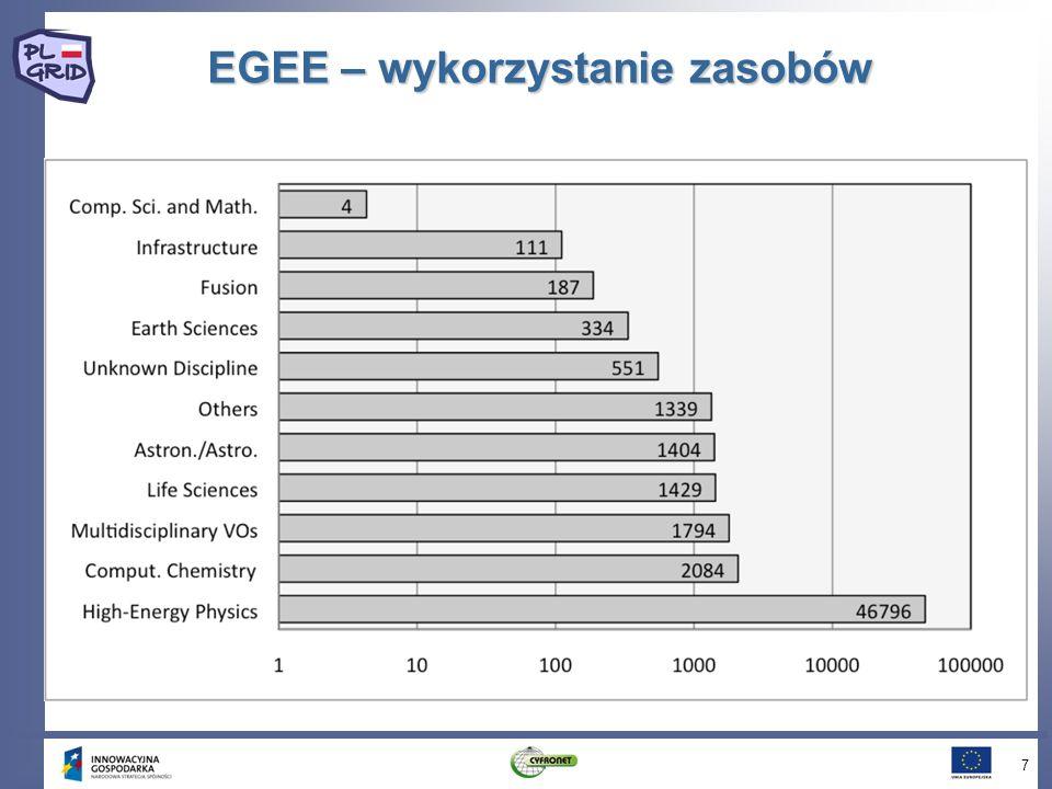 Gridowe zasoby dyskowe w rejonie CE 8