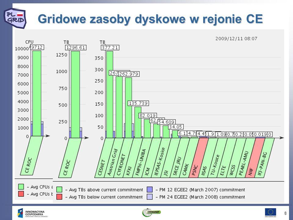 Przyszłość LHC 29 100 fb -1 /yr SHUTDOWN 1000 fb -1 /yr 200 fb -1 /yr 3000 300 30 10-20 fb -1 /yr First physics run: O(1fb -1 ) SUSY@1TeV SUSY@3TeV Z ~ 6TeV ADD X-dim@9TeV Compositeness@40TeV H(120GeV) Higgs@200GeV
