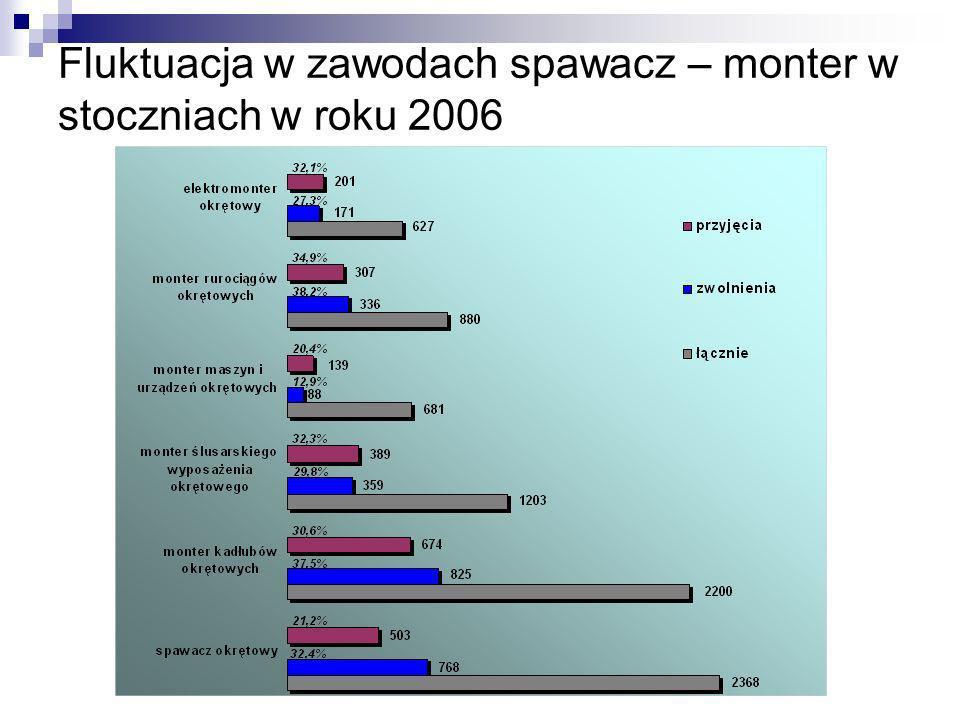 Fluktuacja w zawodach spawacz – monter w stoczniach w roku 2006