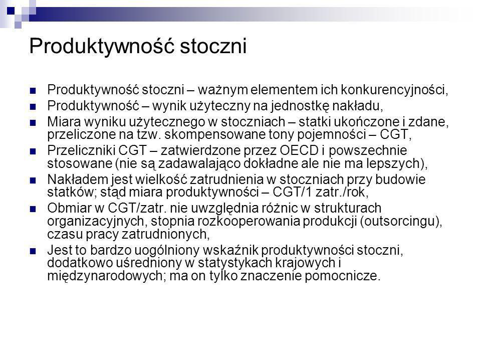 Porównanie produktywności stoczni polskich i UE 15 w dziesięcioleciu 1997-2006 Wnioski: Średnia produktywność stoczni polskich kształtowała się na poziomie 50% średniej dla stoczni UE 15.