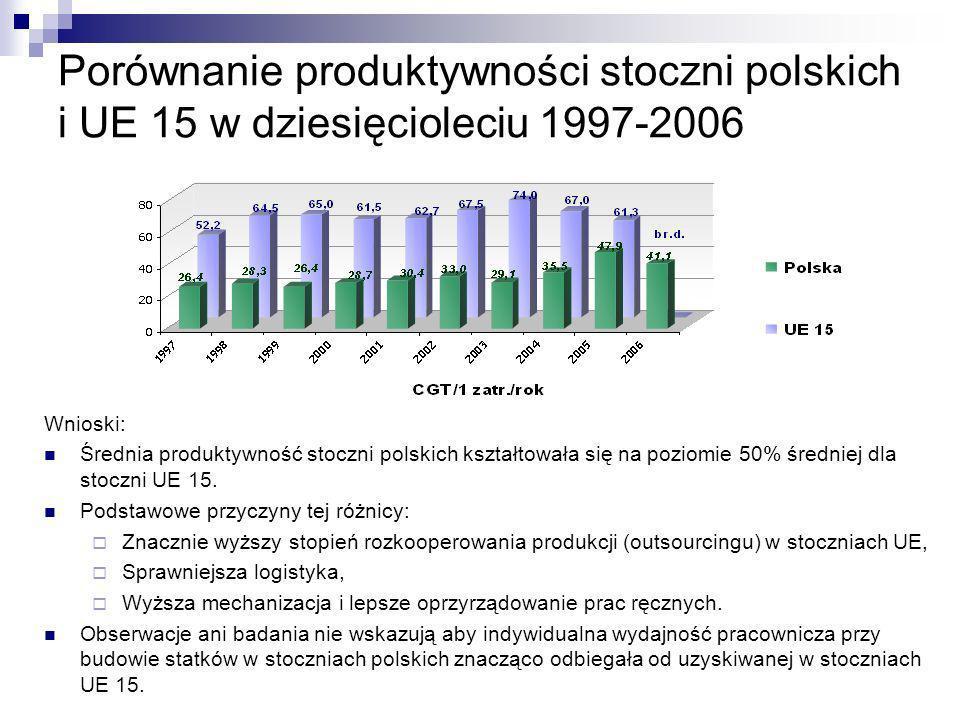 Zatrudnienie w stoczniach – zmiany w 10-leciu 1997-2006 - wnioski 199720062006/1997 Zatrudnienie ogółem 25.63319.1200,75 w tym- budowa statków 18.32212.0350,66 - remonty 3.7823.1600,84 - przebudowy 9108570,94 - działalność związana z budową/remontami 1.7351.9661,13 - działalność pozaokrętowa 8841.1021,25 Wśród państw UE wyższe zatrudnienie w stoczniach mają tylko Niemcy.