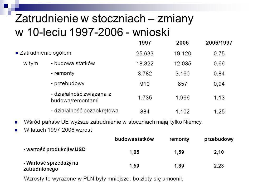 Zatrudnienie w stoczniach – zmiany w 10-leciu 1997-2006 - wnioski 199720062006/1997 Zatrudnienie ogółem 25.63319.1200,75 w tym- budowa statków 18.3221