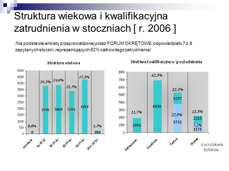 Struktura wiekowa i kwalifikacyjna zatrudnienia w stoczniach [ r. 2006 ] /Na podstawie ankiety przeprowadzonej przez FORUM OKRĘTOWE; odpowiedziało 7 z
