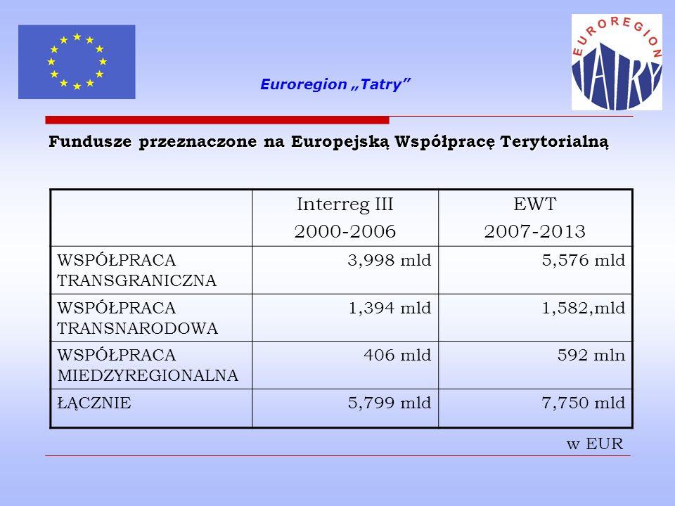Euroregion Tatry Współpraca transgraniczna Cel: promocja wspólnych inicjatyw społeczności lokalnych zamieszkujących regiony przygraniczne krajów członkowskich oraz krajów sąsiedzkich Zakres tematyczny: wspólne transgraniczne działania mające na celu wspieranie przedsiębiorczości, w szczególności poprzez rozwój małych i średnich przedsiębiorstw, turystyki, transgranicznej wymiany handlowej i promowanie wspólnych działań kulturalnych podejmowanie wspólnych inicjatyw w zakresie ochrony i zarządzania środowiskiem oraz poprawy jego stanu wspieranie rozwoju obszarów miejskich i wiejskich oraz wzajemnych powiązań między nimi