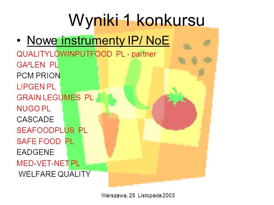 Warszawa, 25 Listopada 2003 Wyniki 1 konkursu Nowe instrumenty IP/ NoE QUALITYLOWINPUTFOOD PL - partner GA²LEN PL PCM PRION LIPGEN PL GRAIN LEGUMES PL