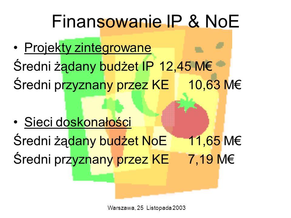 Warszawa, 25 Listopada 2003 Finansowanie IP & NoE Projekty zintegrowane Średni żądany budżet IP 12,45 M Średni przyznany przez KE 10,63 M Sieci doskon