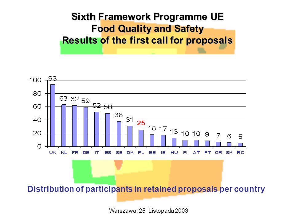 Warszawa, 25 Listopada 2003 Distribution of participants in retained proposals per country Sixth Framework Programme UE Food Quality and Safety Result