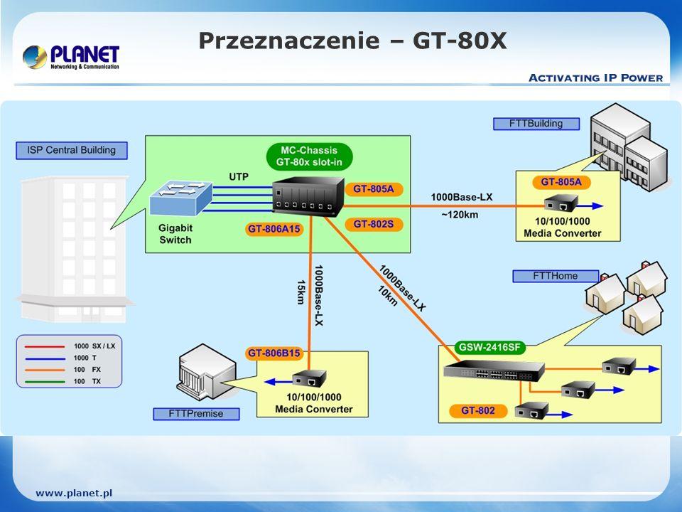 www.planet.pl Przeznaczenie – GT-80X