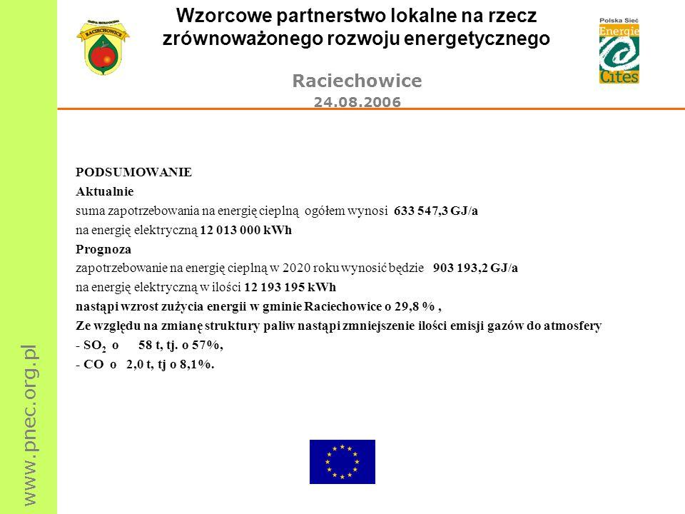 www.pnec.org.pl Wzorcowe partnerstwo lokalne na rzecz zrównoważonego rozwoju energetycznego Raciechowice 24.08.2006 PODSUMOWANIE Aktualnie suma zapotr