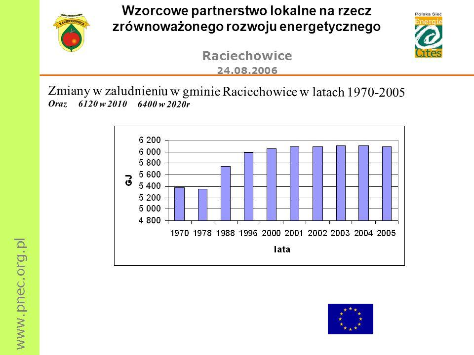 www.pnec.org.pl Wzorcowe partnerstwo lokalne na rzecz zrównoważonego rozwoju energetycznego Raciechowice 24.08.2006 Zmiany w zaludnieniu w gminie Raci
