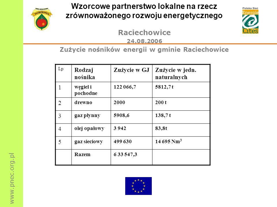 www.pnec.org.pl Wzorcowe partnerstwo lokalne na rzecz zrównoważonego rozwoju energetycznego Raciechowice 24.08.2006 Zużycie nośników energii w gminie