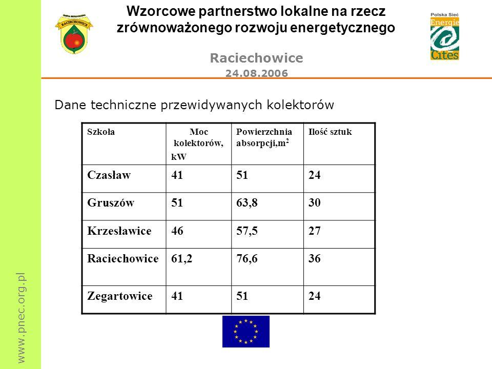 www.pnec.org.pl Wzorcowe partnerstwo lokalne na rzecz zrównoważonego rozwoju energetycznego Raciechowice 24.08.2006 Dane techniczne przewidywanych kol