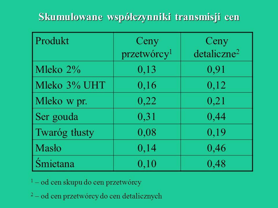 Skumulowane współczynniki transmisji cen ProduktCeny przetwórcy 1 Ceny detaliczne 2 Mleko 2%0,130,91 Mleko 3% UHT0,160,12 Mleko w pr.0,220,21 Ser goud