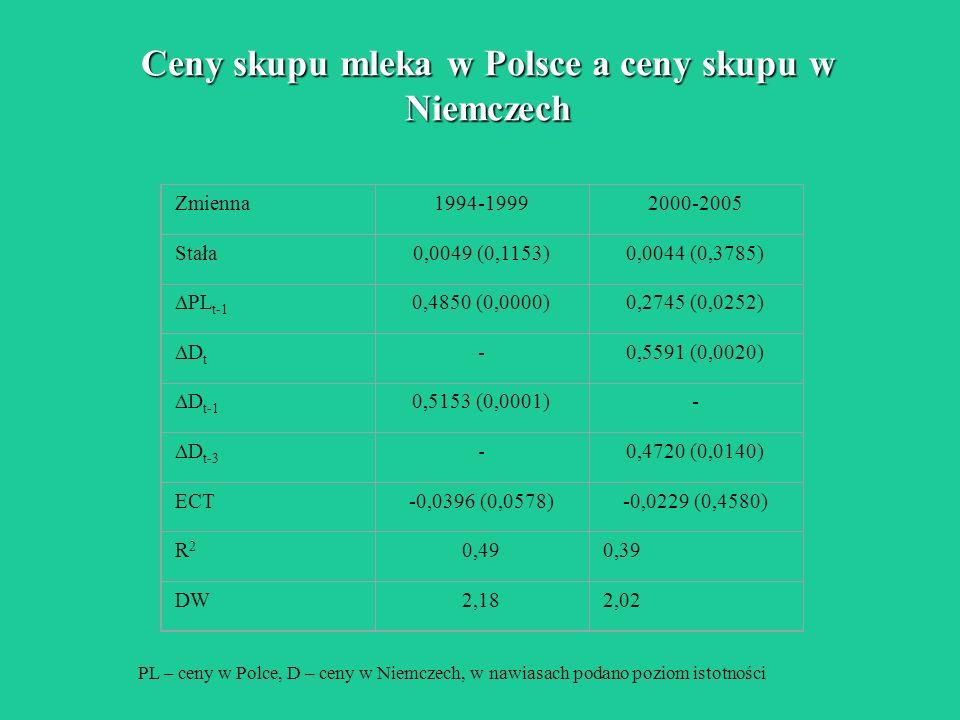 Ceny skupu mleka w Polsce a ceny skupu w Niemczech Zmienna1994-19992000-2005 Stała0,0049 (0,1153)0,0044 (0,3785) PL t-1 0,4850 (0,0000)0,2745 (0,0252)
