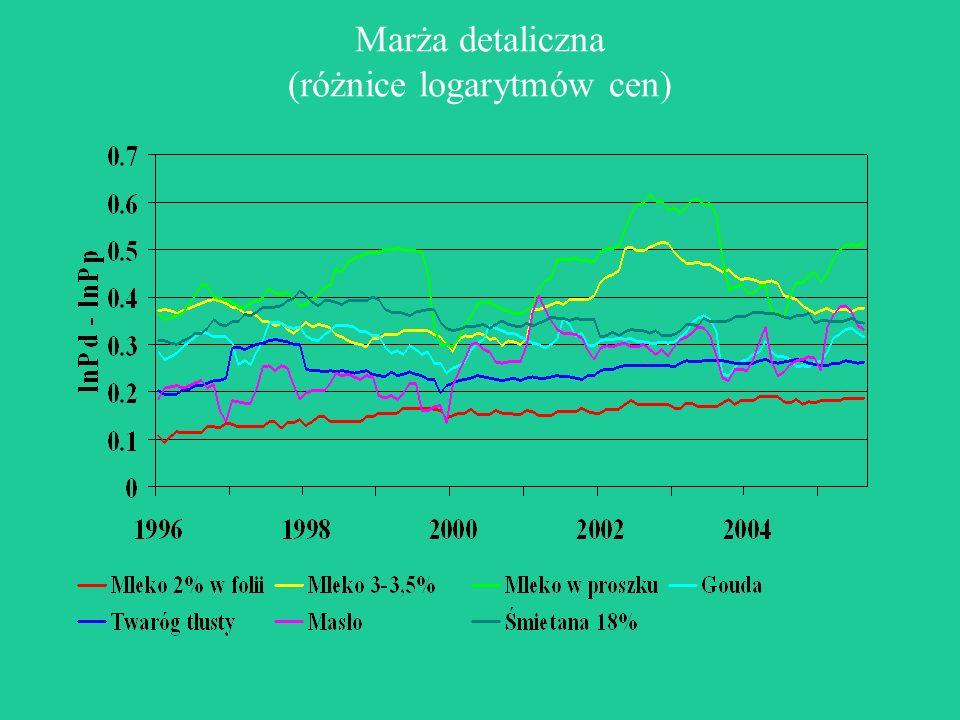 Ceny skupu mleka w Polsce a ceny skupu w Niemczech Zmienna1994-19992000-2005 Stała0,0049 (0,1153)0,0044 (0,3785) PL t-1 0,4850 (0,0000)0,2745 (0,0252) D t -0,5591 (0,0020) D t-1 0,5153 (0,0001)- D t-3 -0,4720 (0,0140) ECT-0,0396 (0,0578)-0,0229 (0,4580) R2R2 0,490,39 DW2,182,02 PL – ceny w Polce, D – ceny w Niemczech, w nawiasach podano poziom istotności