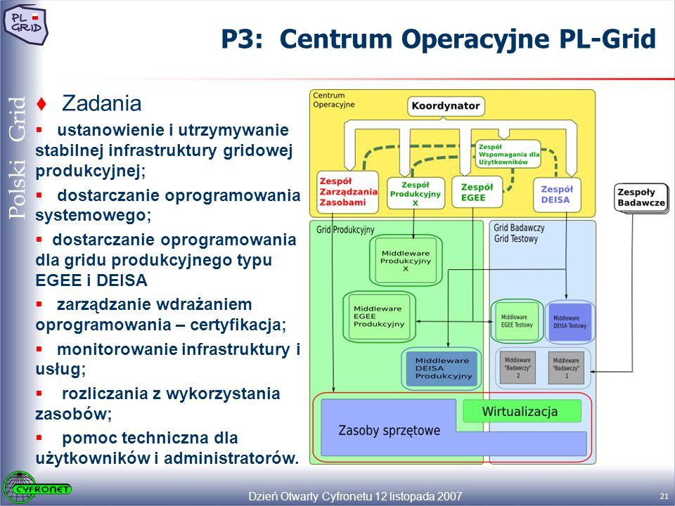 Dzień Otwarty Cyfronetu 12 listopada 2007 21 Polski Grid P3: Centrum Operacyjne PL-Grid Zadania ustanowienie i utrzymywanie stabilnej infrastruktury gridowej produkcyjnej; dostarczanie oprogramowania systemowego; dostarczanie oprogramowania dla gridu produkcyjnego typu EGEE i DEISA zarządzanie wdrażaniem oprogramowania – certyfikacja; monitorowanie infrastruktury i usług; rozliczania z wykorzystania zasobów; pomoc techniczna dla użytkowników i administratorów.