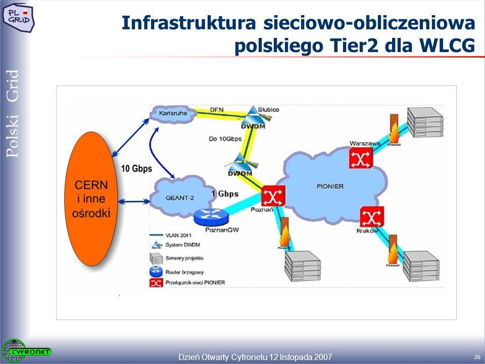 Dzień Otwarty Cyfronetu 12 listopada 2007 26 Polski Grid Infrastruktura sieciowo-obliczeniowa polskiego Tier2 dla WLCG