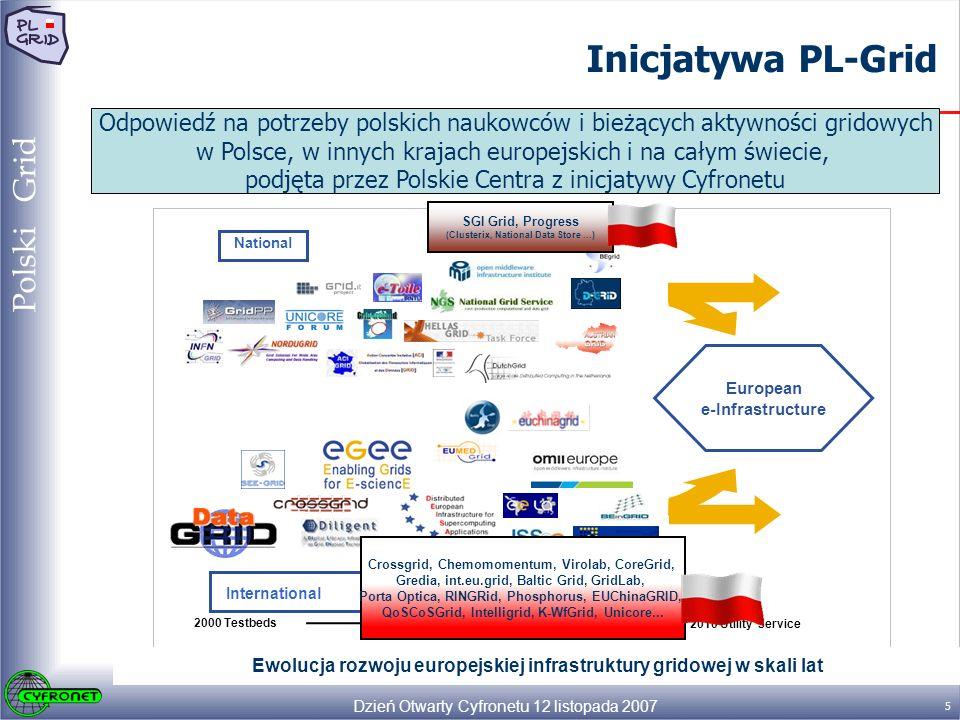 Dzień Otwarty Cyfronetu 12 listopada 2007 5 Polski Grid Inicjatywa PL-Grid European e-Infrastructure 2000 Testbeds 2010 Utility Service Routine Usage National International Ewolucja rozwoju europejskiej infrastruktury gridowej w skali lat Odpowiedź na potrzeby polskich naukowców i bieżących aktywności gridowych w Polsce, w innych krajach europejskich i na całym świecie, podjęta przez Polskie Centra z inicjatywy Cyfronetu SGI Grid, Progress (Clusterix, National Data Store...) Crossgrid, Chemomomentum, Virolab, CoreGrid, Gredia, int.eu.grid, Baltic Grid, GridLab, Porta Optica, RINGRid, Phosphorus, EUChinaGRID, QoSCoSGrid, Intelligrid, K-WfGrid, Unicore...