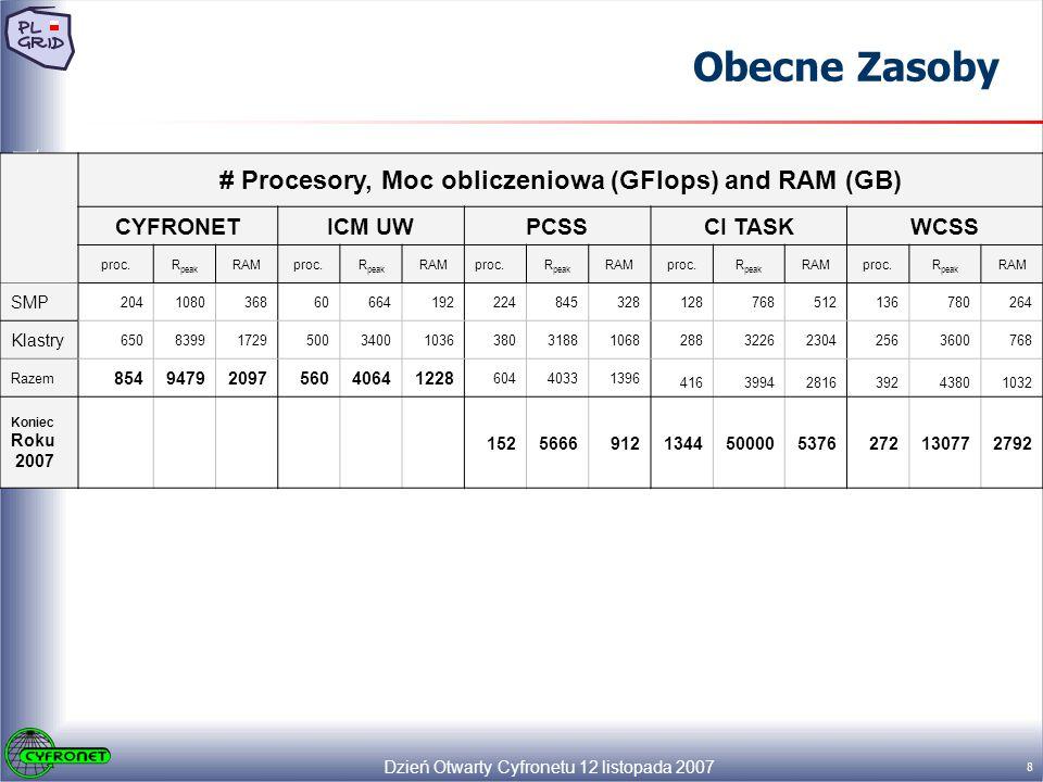 Dzień Otwarty Cyfronetu 12 listopada 2007 8 Polski Grid # Procesory, Moc obliczeniowa (GFlops) and RAM (GB) CYFRONETICM UWPCSSCI TASKWCSS proc.R peak RAMproc.R peak RAMproc.R peak RAMproc.R peak RAMproc.R peak RAM SMP 204108036860664192224845328128768512136780264 Klastry 650839917295003400103638031881068288322623042563600768 Razem 8549479209756040641228 60440331396 4163994281639243801032 Koniec Roku 2007 15256669121344500005376272130772792 Obecne Zasoby