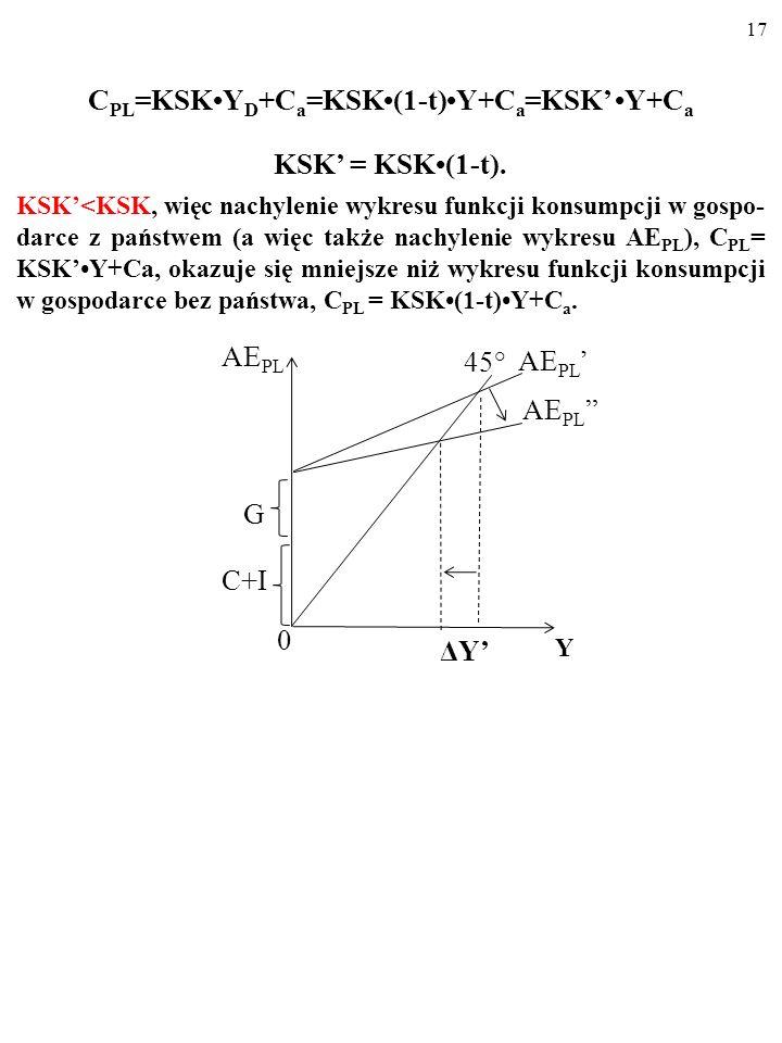 16 Zmienia się zatem funkcja konsumpcji… C PL =KSKY D +C a =KSK(1-t)Y+C a =KSKY+C a KSK oznacza krańcową skłonność do konsumpcji z PKB (z Y) a nie z d