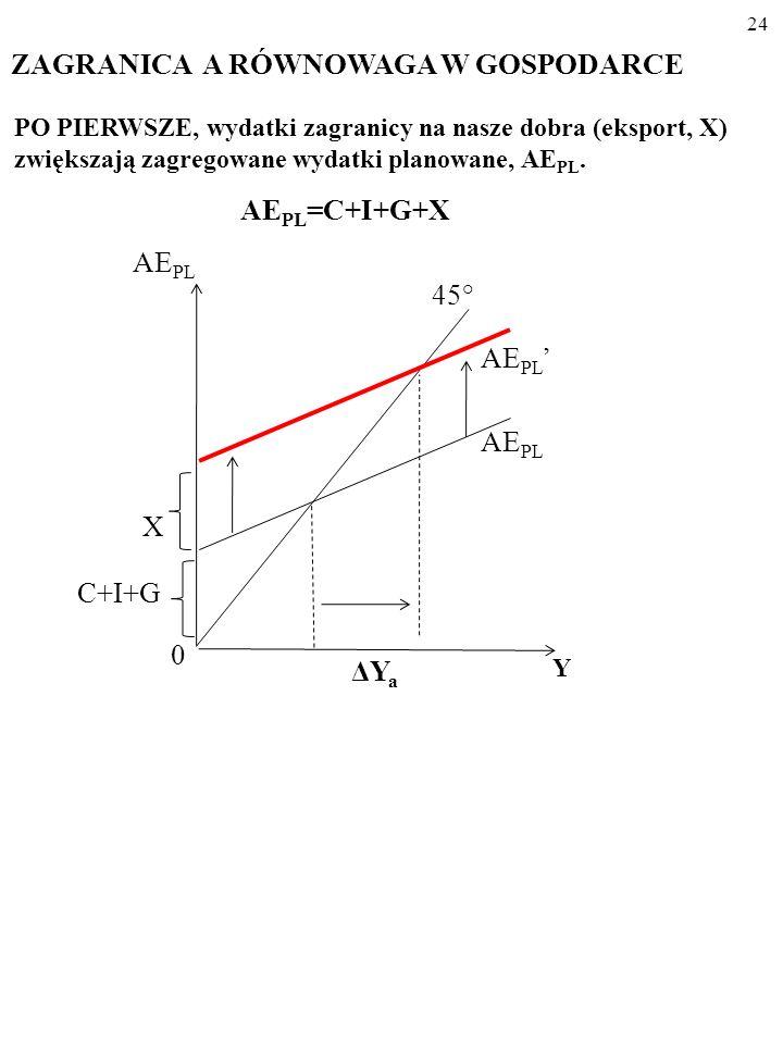 23 AE PL =C+I+G+X Podobnie jak prywatne inwestycje, I, oraz wydatki państwa, G, ek- sport, X, uznamy za wielkość AUTONOMICZNĄ, czyli niezależną od bie