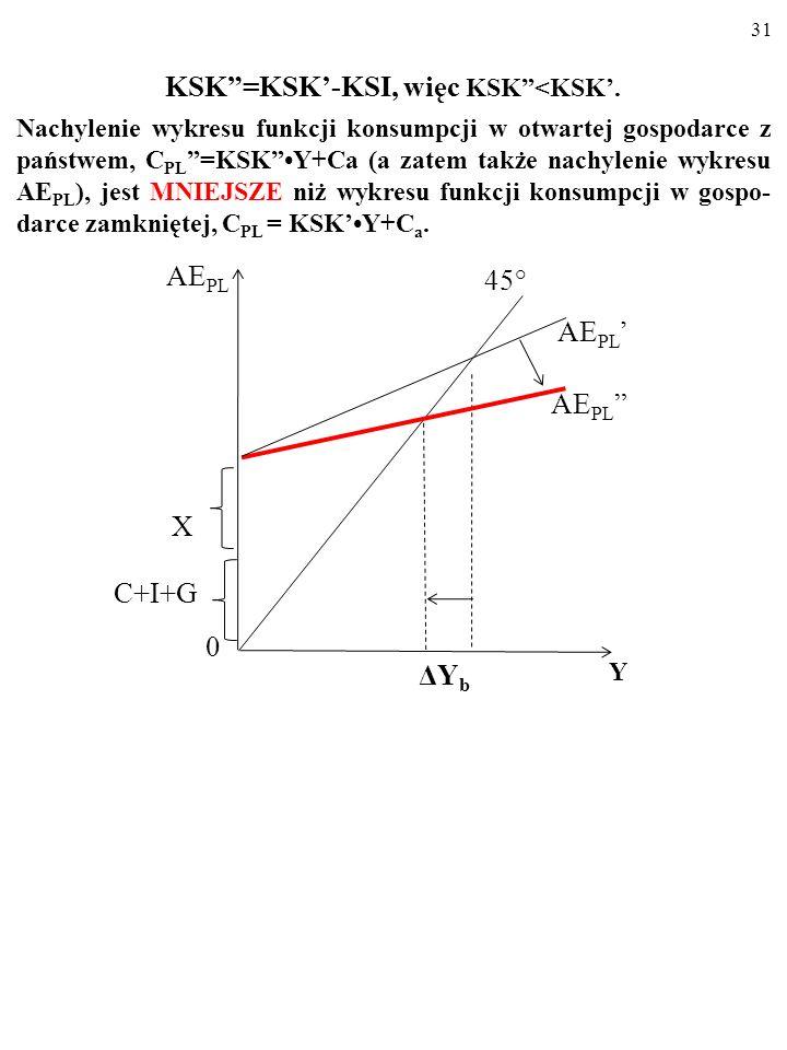 30 KSK=KSK-KSI, więc KSK<KSK. Nachylenie wykresu funkcji konsumpcji w otwartej gospodarce z państwem, C PL =KSKY+Ca (a zatem także nachylenie wykresu