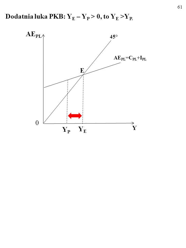 60 Ujemna luka PKB: Y E – Y P < 0, to Y E < Y P. E AE PL Y 45° YEYE 0 YPYP AE PL =C PL +I PL