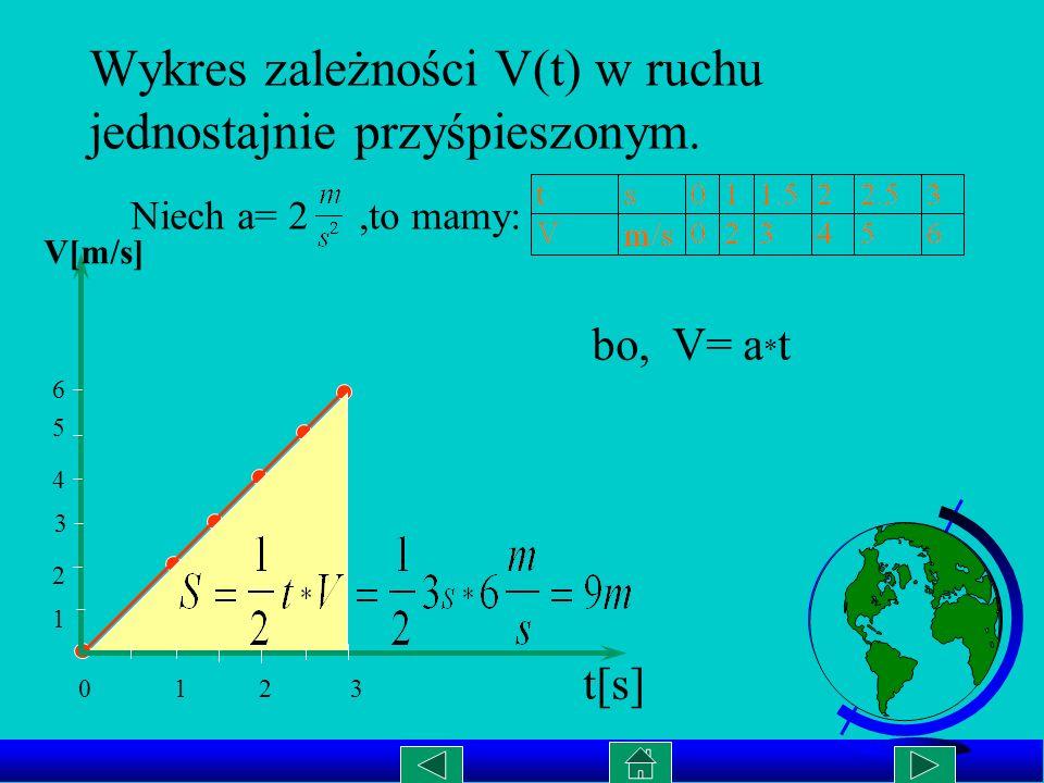 Wykres zależności a(t) w ruchu jednostajnie przyśpieszonym. a t[s] a = const V = a * t