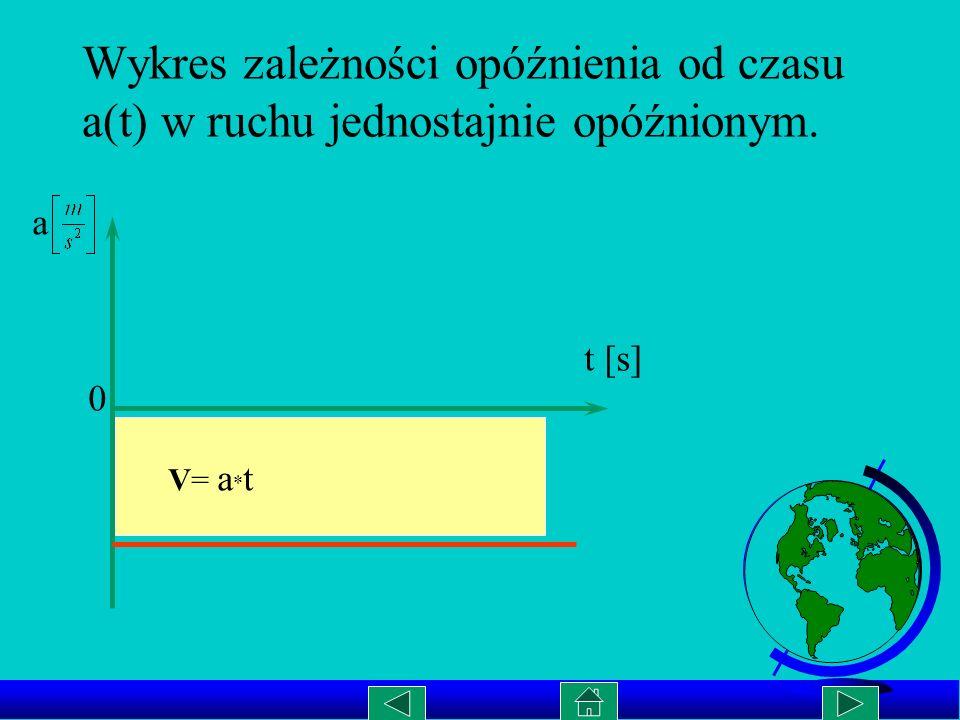 Wykres zależności V(t) w ruchu jednostajnie opóźnionym. Vo V[m/s] t [s] V k= 0
