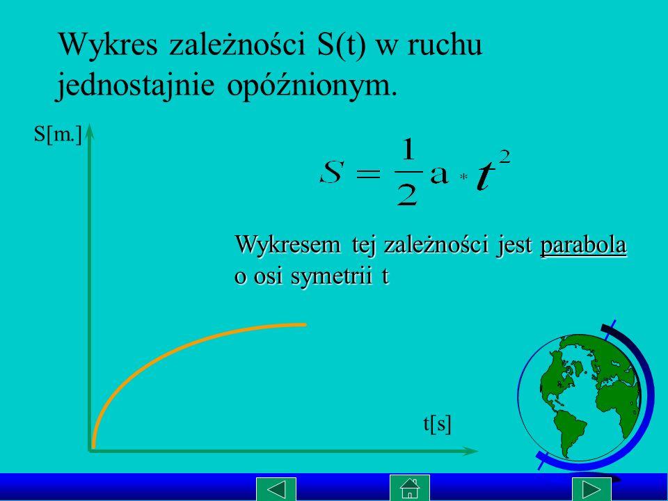Wykres zależności opóźnienia od czasu a(t) w ruchu jednostajnie opóźnionym. t [s] a 0 V= a * t