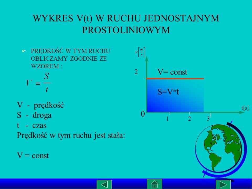 WYKRES V(t) W RUCHU JEDNOSTAJNYM PROSTOLINIOWYM F PRĘDKOŚĆ W TYM RUCHU OBLICZAMY ZGODNIE ZE WZOREM : V - prędkość S - droga t - czas Prędkość w tym ruchu jest stała: V = const t[s] 0 1 2 3 2 V= const S=V * t