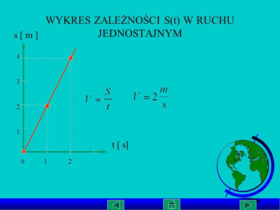 WYKRES ZALEŻNOŚCI S(t) W RUCHU JEDNOSTAJNYM 0 1 2 43214321 s [ m ] t [ s]