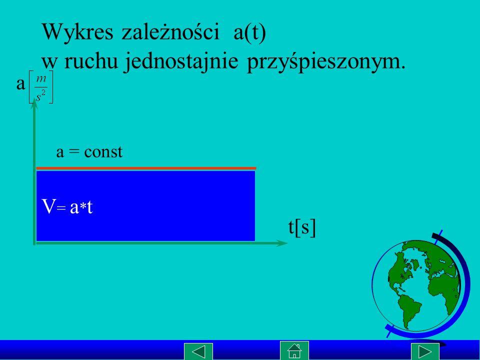 Ilość okrążeń w czasie 1 sekundy to częstotliwość f Punkt materialny z położenia A do położenia B pokonuje po okręgu drogę kątową w czasie t.