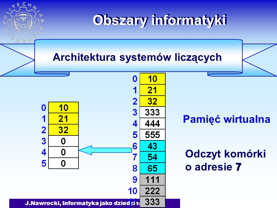 J.Nawrocki, Informatyka jako dziedzina wiedzy Obszary informatyki Architektura systemów liczących Pamięć wirtualna 7 Odczyt komórki o adresie 7