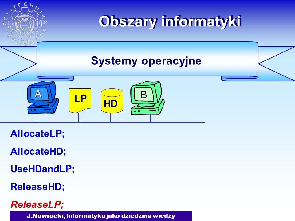 J.Nawrocki, Informatyka jako dziedzina wiedzy Obszary informatyki AllocateLP; AllocateHD; UseHDandLP; ReleaseHD; ReleaseLP; AllocateHD; AllocateLP; UseHDandLP; ReleaseLP; ReleaseHD; Systemy operacyjne LP HD B A Ale proste!