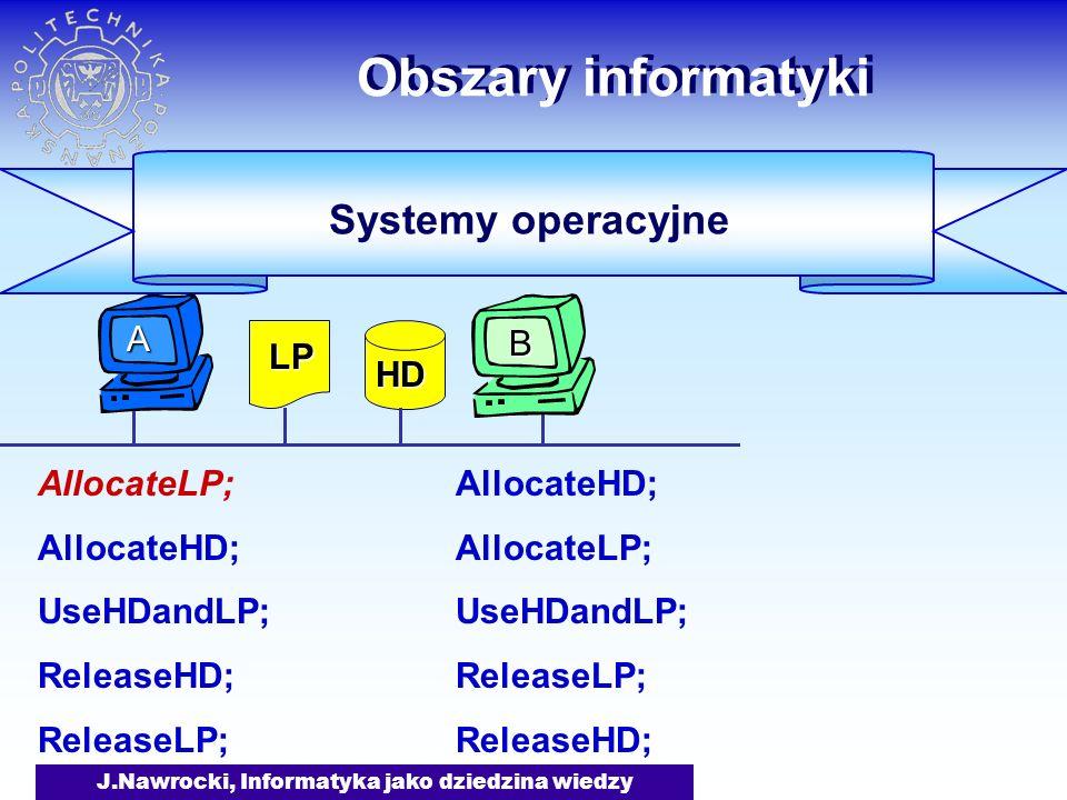 J.Nawrocki, Informatyka jako dziedzina wiedzy Obszary informatyki AllocateLP; AllocateHD; UseHDandLP; ReleaseHD; ReleaseLP; AllocateHD; AllocateLP; Us