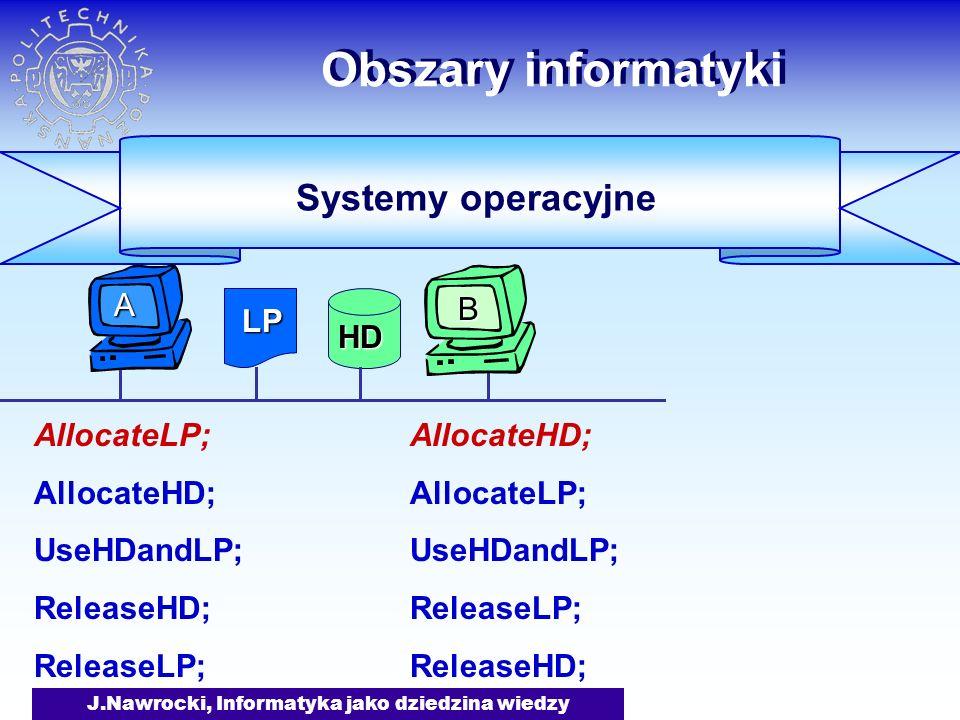 J.Nawrocki, Informatyka jako dziedzina wiedzy Obszary informatyki AllocateLP; AllocateHD; UseHDandLP; ReleaseHD; ReleaseLP; AllocateHD; AllocateLP; UseHDandLP; ReleaseLP; ReleaseHD; Systemy operacyjne LP HD B A