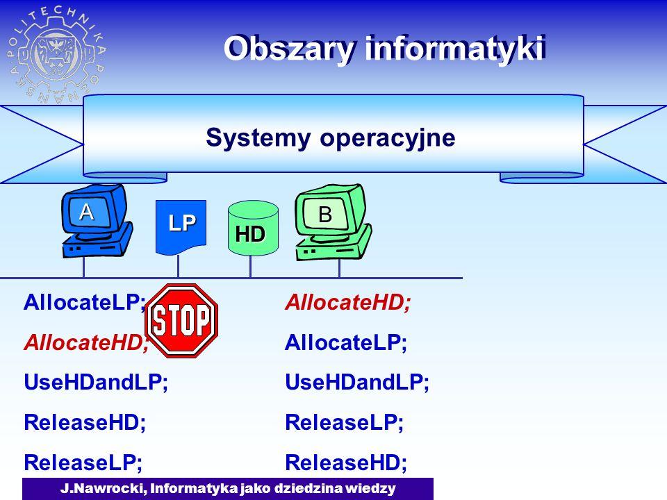 J.Nawrocki, Informatyka jako dziedzina wiedzy Obszary informatyki AllocateLP; AllocateHD; UseHDandLP; ReleaseHD; ReleaseLP; AllocateHD; AllocateLP; UseHDandLP; ReleaseLP; ReleaseHD; Systemy operacyjne LP HD B A ?
