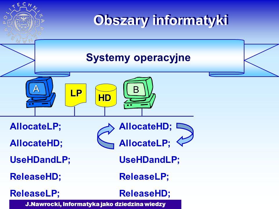 J.Nawrocki, Informatyka jako dziedzina wiedzy Obszary informatyki AllocateLP; AllocateHD; UseHDandLP; ReleaseHD; ReleaseLP; AllocateLP; AllocateHD; UseHDandLP; ReleaseLP; ReleaseHD; Systemy operacyjne LP HD B A