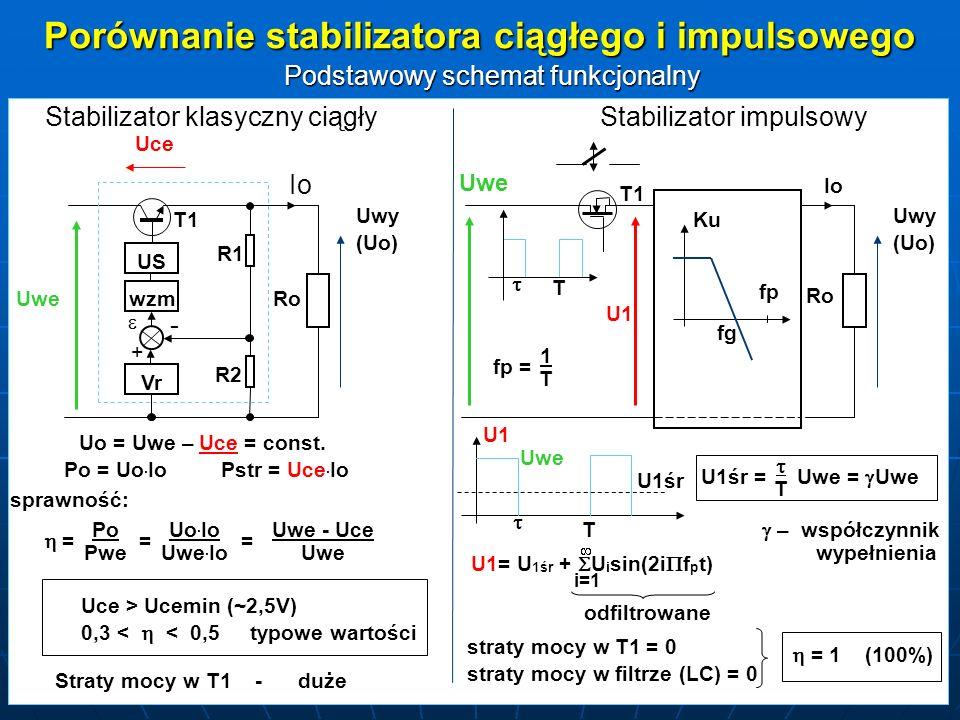 Porównanie stabilizatora ciągłego i impulsowego Podstawowy schemat funkcjonalny Stabilizator klasyczny ciągłyStabilizator impulsowy - + Vr US wzmRo R1